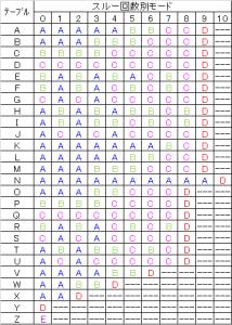 バジリスク絆】テーブル・モード移行率解析 | バジリスクにゃん